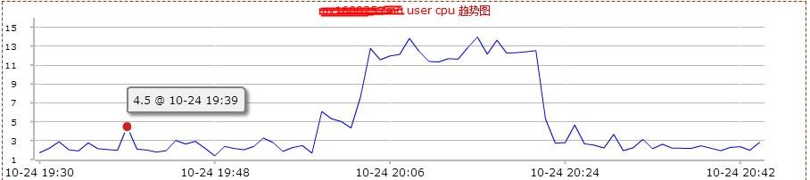 user_cpu