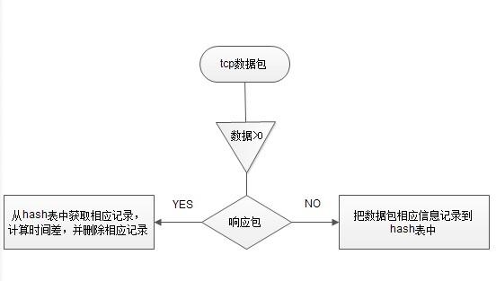 process_ip